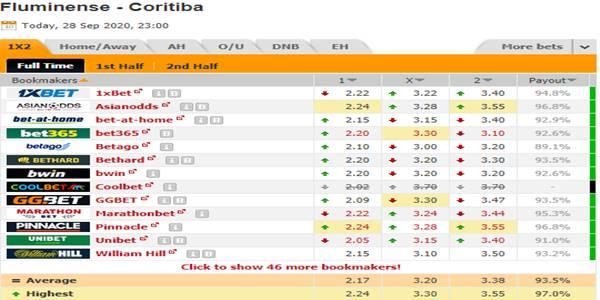 Tỷ lệ bóng đá giữa Fluminense vs Coritiba