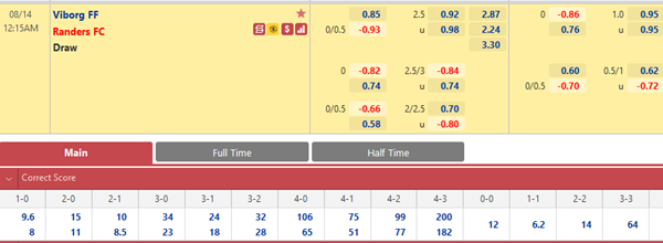 Tỷ lệ kèo bóng đá giữa Viborg vs Randers